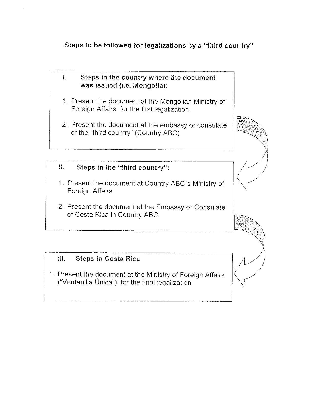 Costa Rican Visa Requirements And Application From Nigeria Visa Blog